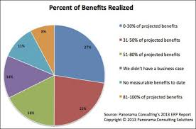 ERP benefits realization ZDNet