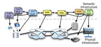 Infrastructure and Network Description Language  INDL    System      Publications on NDL