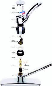 How To Open Kitchen Faucet by Moen Double Handle Kitchen Faucet Parts Adorable Brockhurststud Com