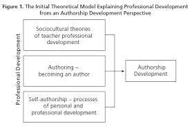 Theoretical background of thesis  Guidelines for the Structure of