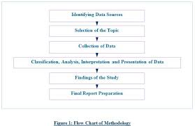 Research Methodology Outline for Research Paper Projects Talon Ink As you want to get the IGNOU Master of Library and Information Science Research Methodology previous years question papers so here is the information of the
