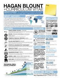 infographic cv civil engineers pk