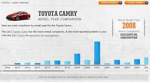 toyota company overview reliability guide what u0027s the most reliable year of toyota camry
