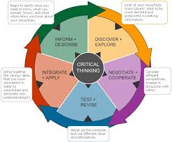 Critical Thinking Reflection docx    pages Wk   Lee HUM     Point of View docx Pinterest