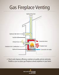 How To Use Gas Fireplace Key by Gas Fireplace Venting Explained Heatilator