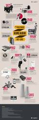 the evolution of home audio a logitech infographic genghui s evolution of home audio infographic