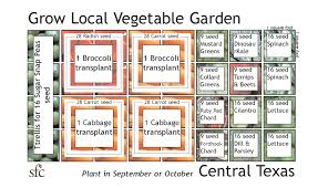 vegetable garden layout ideas garden design ideas