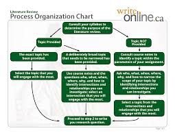 How to write literature review pdf Writing a Short Literature     Open Research Online   The Open University Case study sample powerpoint presentation literature review in research paper pdf narrative report sample for preschool