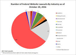 Lawsuits  Investigations  amp  Settlements   ADA Title III ADA Title III