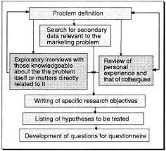 Figure     The steps preceding questionnaire design FAO