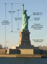 Statue of Liberty Fun Facts