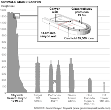 Graphic: Grand Canyon skywalk
