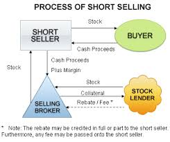 More Short Selling Books