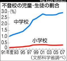 不登校児の児童・生徒の割合推移