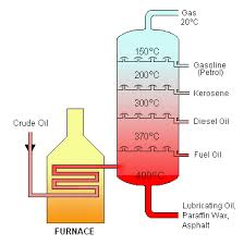Jacobs Soap Box � crude oil