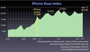 Apple earnings on July 25.