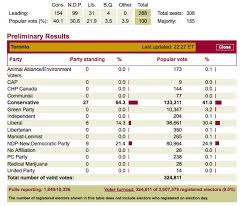 Federal election 2011 results