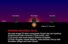 Menentukan Awal Ramadhan Dengan Hilal dan Hisab