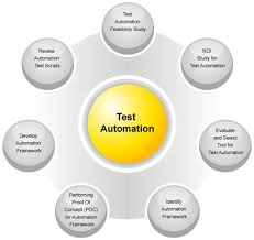 Imp Automated Testing interview questions