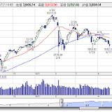 ジャスダック, 日経ジャスダック平均株価, マザーズ, 日本経済新聞, 証券市場