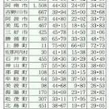 衆議院議員総選挙, 衆議院, 日本, 第48回衆議院議員総選挙, 総務省