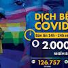 Dịch COVID-19 chiều 15-4: Toàn cầu vượt 2 triệu ca mắc, WHO nói ...