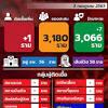 Trends in Thailand - วันที่ 4 กรกฎาคม 2563