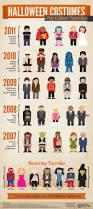 Spirit Halloween San Jose Blvd by 4430 Best Infographics Images On Pinterest Infographics Social