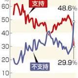 内閣支持率, 安倍晋三, 内閣, 第2次安倍内閣, 自由民主党, 日本