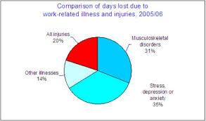 Work Stress Survey