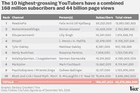 Nerdy Nummies Halloween 2015 by The 10 Highest Earning Youtube Stars Made 70 5 Million In 2016 Vox