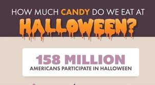 Halloween Candy Dish That Talks by How Much Americans Spend On Halloween Candy