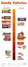 Tampered Halloween Candy 2014 by 27 Best Halloween Infographics Images On Pinterest Infographics